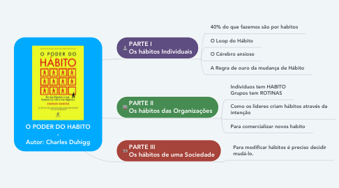 Mind Map: O PODER DO HABITO - Autor: Charles Duhigg