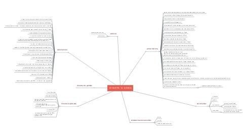 Mind Map: КУЛЬТУРА  10-16 ВЕКА