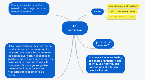Mind Map: La narración