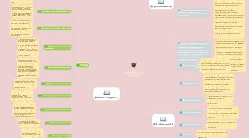 Mind Map: (ДО) ДИСТАНЦИОННОЕ ОБУЧЕНИЕ