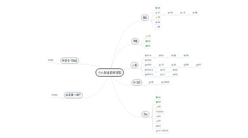 Mind Map: 个人创业初步定位