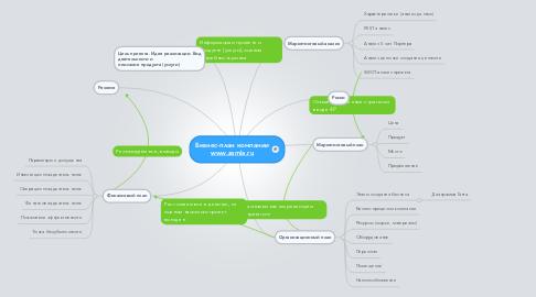 Mind Map: Бизнес-план компании www.zamla.ru