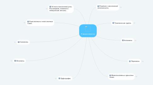Mind Map: Лексикология