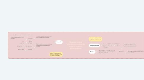 Mind Map: Ecosistemas y su interrelación a través del tiempo, sucesión, autorregulación