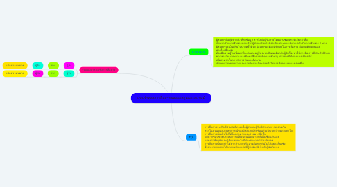 Mind Map: แบบจำลองการสื่อสารของออสกูดและสแรมม์