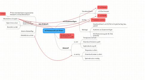 Mind Map: niO Webeweschlauch Kleben