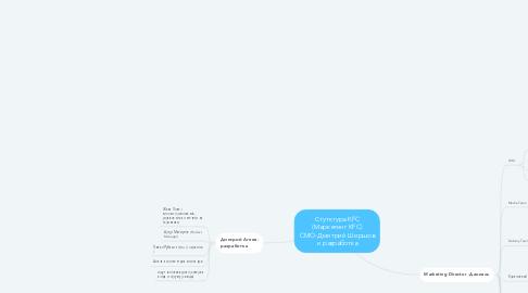 Mind Map: Стутктура KFC (Маркетинг KFC) CMO-Дмитрий Ширшов и разработка