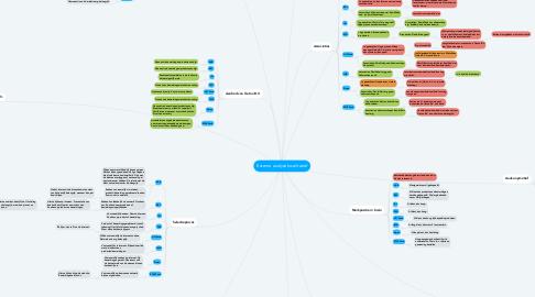 Mind Map: Externe analyse kwalitatief