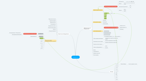 Mind Map: Anticor1.ru