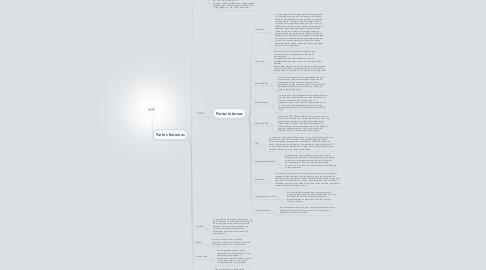 Mind Map: RECURSOS PC