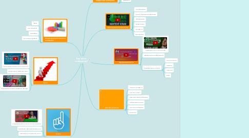 Mind Map: Как вести сообщество?