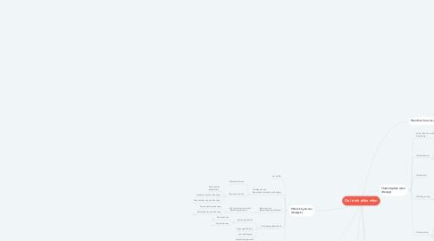 Mind Map: Qui trình phần mềm
