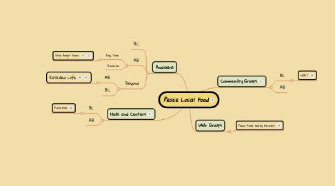 Mind Map: Peace Local Food