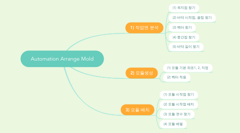 Mind Map: Automation Arrange Mold