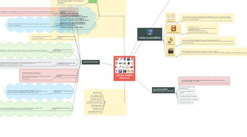 Mind Map: หน่วยที่ 6 มัลติมีเดีย Multimedia
