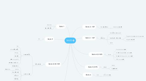 Mind Map: SALES