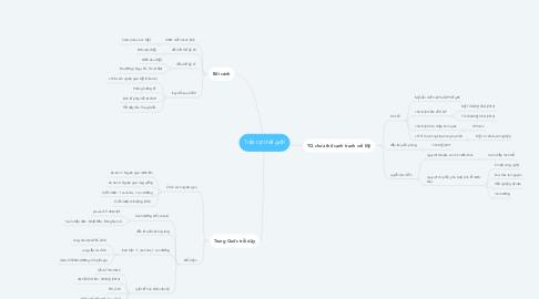 Mind Map: Trật tự thế giới
