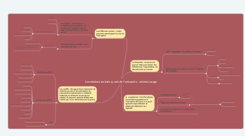 Mind Map: Les relations sociales au sein de l'entreprise - Juliette Lesage