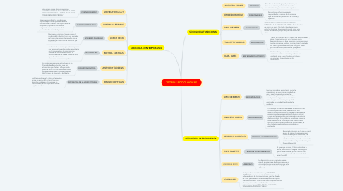 Mind Map: TEORÍAS SOCIOLÓGICAS