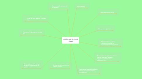Mind Map: Основные области знаний