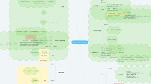 Mind Map: Skype for Business on-prem