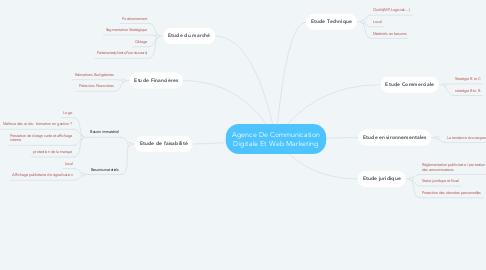 Mind Map: Agence De Communication Digitale Et Web Marketing