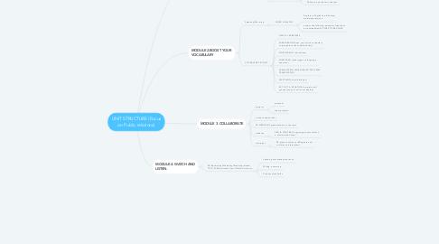 Mind Map: UNIT STRUCTURE (Focus on Public relations)