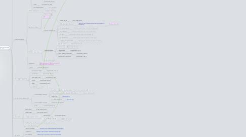 Mind Map: Сайт Mosobldom