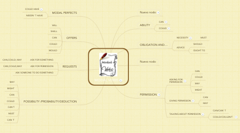 Mind Map: MODAL VERBS