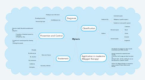 Mind Map: Myiasis