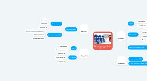 Mind Map: Организация учебного  процесса
