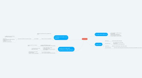 Mind Map: การจัดระบบการสอน