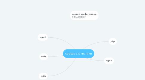 Mind Map: Закупка продуктов в офис