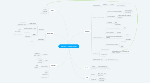Mind Map: GLORIOUS COFFEE EVENT