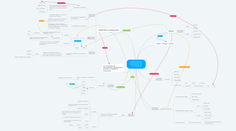 Mind Map: COMPETENCIA COMUNICATIVA Y LA LENGUA