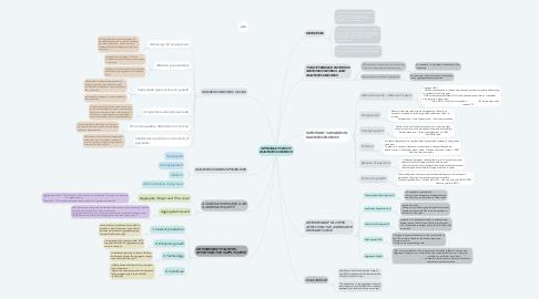 Mind Map: INTRODUCTION OF MACROECONOMICS