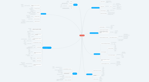 Mind Map: COMUNICACIÓN LINGÜISTICA