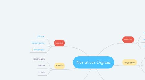 Mind Map: Narrativas Digitais