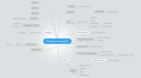 Mind Map: Trivselsplan for Issø-skolen