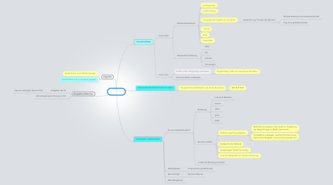 Mind Map: DI-Ziele