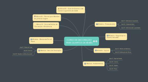 Mind Map: CURSO DE DECORAÇÃO PARA QUARTOS DE BEBÊS