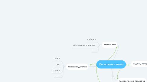 Mind Map: Мы можем и знаем