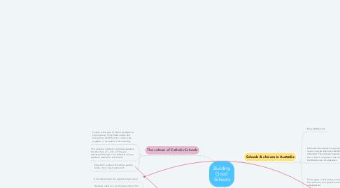 Mind Map: Building Good Schools