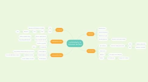 Mind Map: La felicidad y la Voluntad de Dios