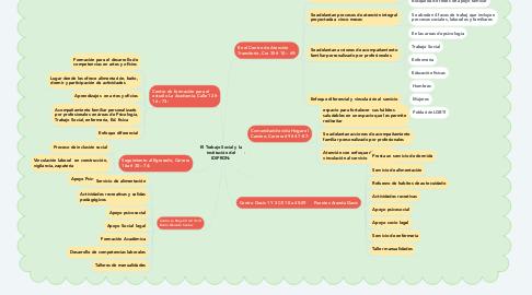 Mind Map: El Trabajo Social y la institución del IDIPRON: