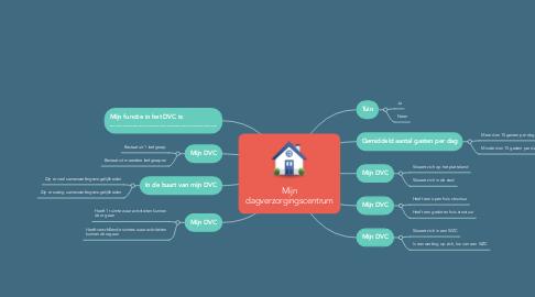 Mind Map: Mijn dagverzorgingscentrum