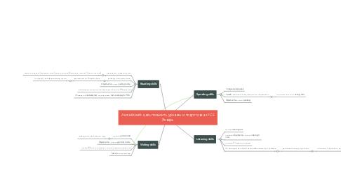 Mind Map: Английский- цель повысить уровень и подготовка к FCE Январь