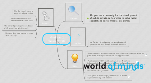 Mind Map: MindMap 2 Public/ Private