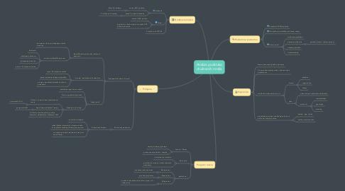 Mind Map: Analiza podataka društvenih mreža