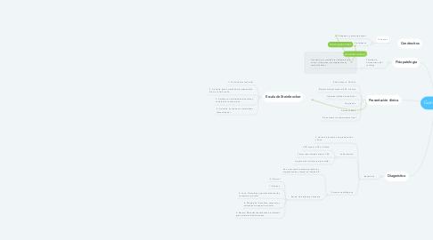 Mind Map: Gonartrosis